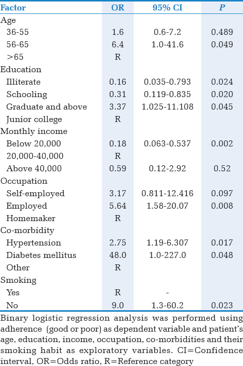 Table 3: Odds ratios of factors associated with good adherence at 6th month of postmyocardial infarction treatment