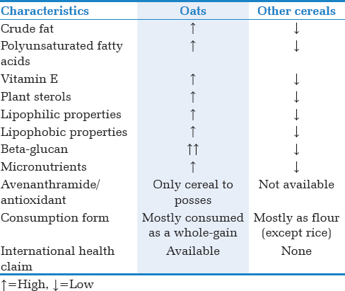 Table 1: Comparison of oats with other cereals
