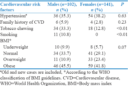 A cross-sectional study on the risk factors for