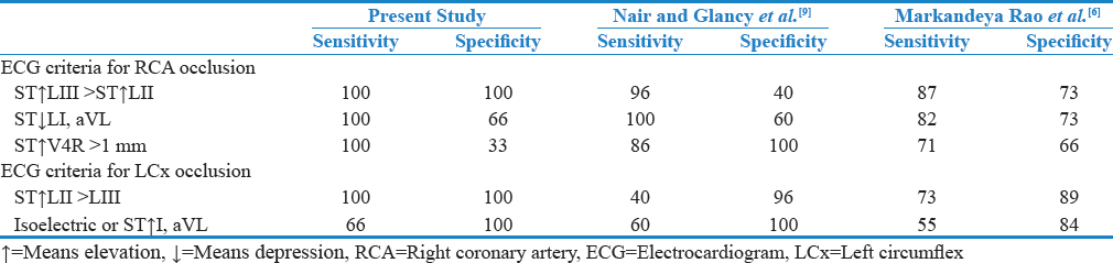 Table 3: Comparison of sensitivity and specificity of our study with other similar studi