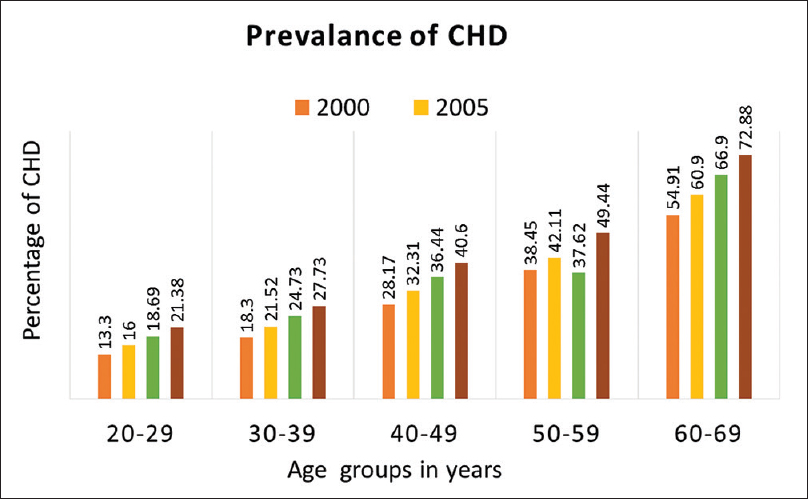 Prevention of cardiovascular disease in India: Barriers and