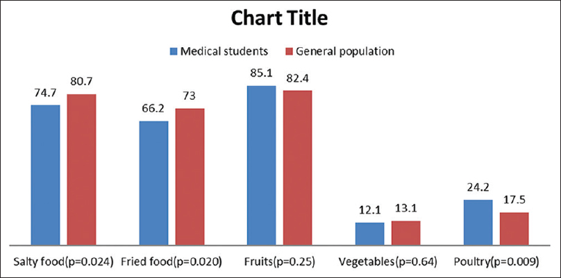 Figure 1: Dietary habits of medical students versus general population (in percentage)