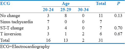Table 3: Electrocardiography changes according to age groups and para