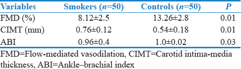 Table 2: Atherosclerosis markers in smokers and controls