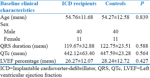 Table 2: Demographic and clinical profile of implantable cardioverter-defibrillator recipients and controls