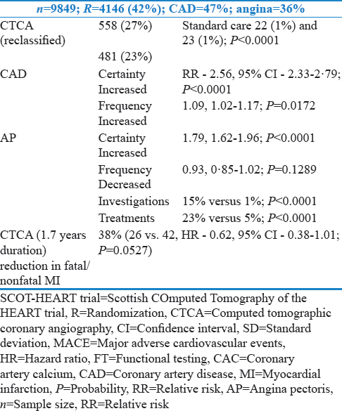 Table 18: Scottish COmputed Tomography-HEART trial: Utility of computed tomographic coronary angiography in the diagnosis, management, and outcome of patients with stable chest pains