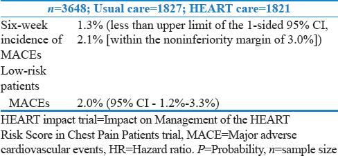 Table 20: HEART impact trial: Effect of use of the history, ECG, age, risk factors, and troponin score on patient outcomes and use of health-care resources