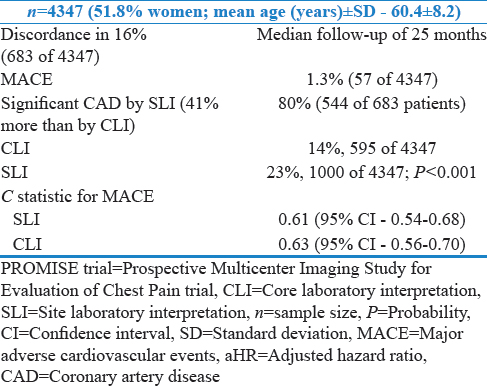 Table 4: PROMISE trial: Site laboratory interpretation versus core laboratory interpretation