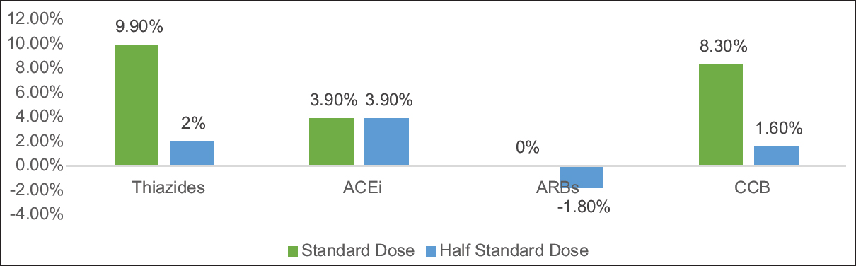 Figure 2: Comparison of adverse effects of various antihypertensive drugs at half-standard dose and standard dose. ACEi = Angiotensin-converting enzyme inhibitor, ARB = Angiotensin II receptor blockers, CCB = Calcium channel blocker