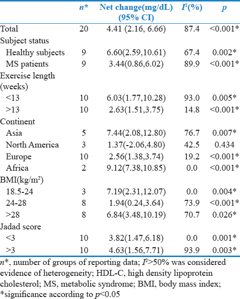 Table 2: Subgroup meta-analysis of high density lipoprotein cholesterol level by exercise and subject characteristics