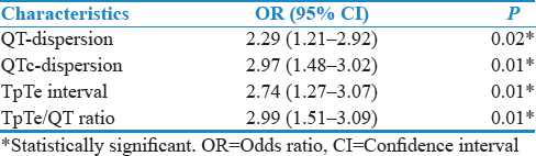 Table 3: Odds ratio of various parameters associated with metabolic syndrome in comparison to nonmetabolic syndrome